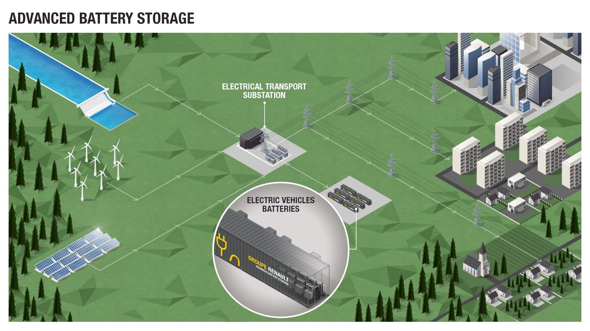 Renault gradi najveći sustav za pohranu energije